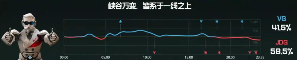 【战报】灵活拉扯兵不血刃,JDG战胜VG先下一城